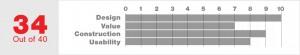 Cross Blanket Score
